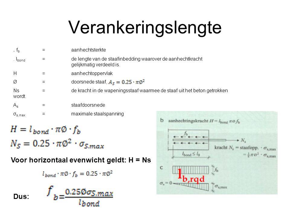 Verankeringslengte Voor horizontaal evenwicht geldt: H = Ns Dus: