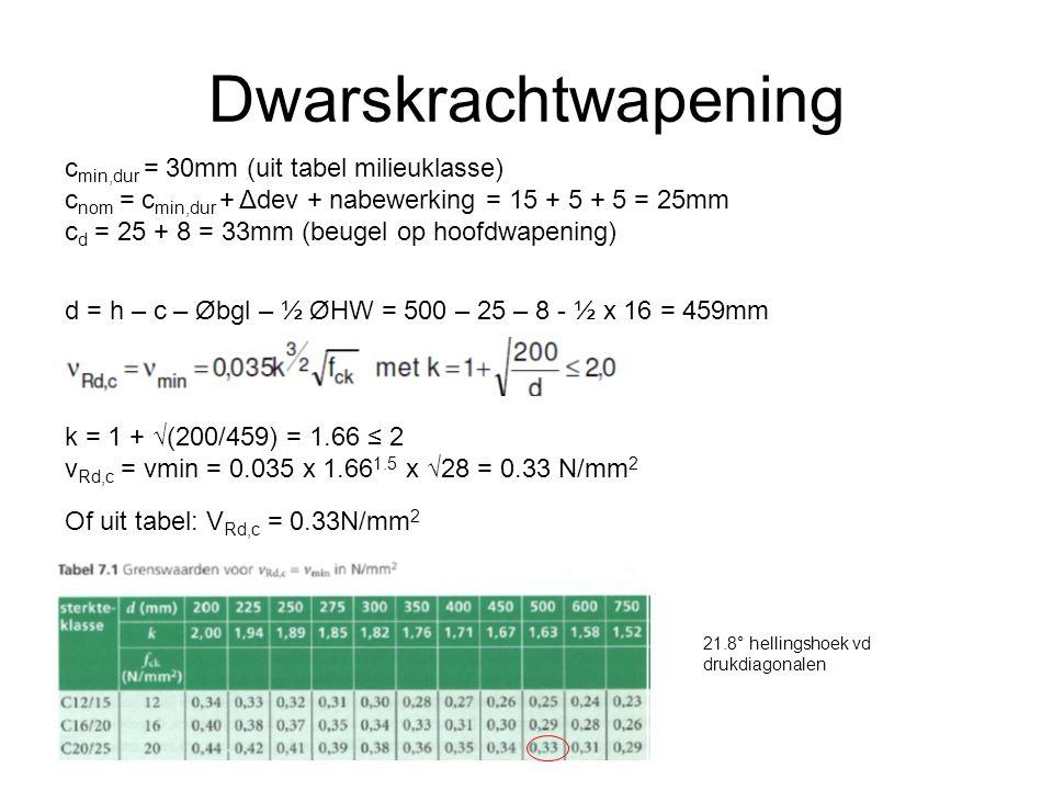 Dwarskrachtwapening cmin,dur = 30mm (uit tabel milieuklasse)