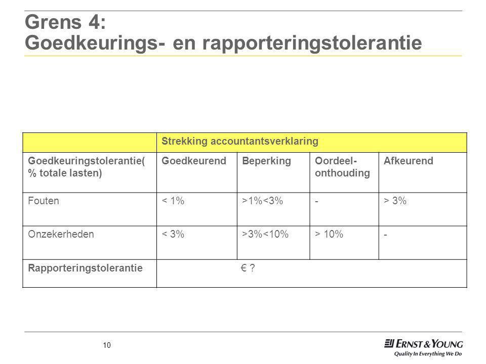 Grens 4: Goedkeurings- en rapporteringstolerantie