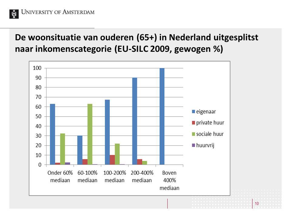 De woonsituatie van ouderen (65+) in Nederland uitgesplitst naar inkomenscategorie (EU-SILC 2009, gewogen %)