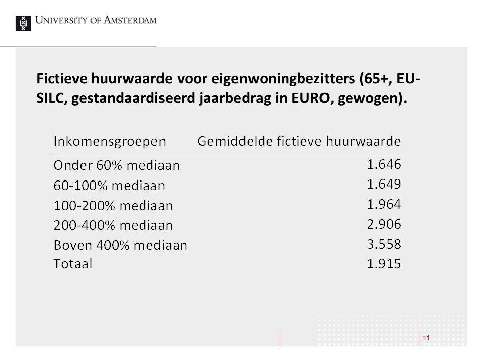 Fictieve huurwaarde voor eigenwoningbezitters (65+, EU-SILC, gestandaardiseerd jaarbedrag in EURO, gewogen).
