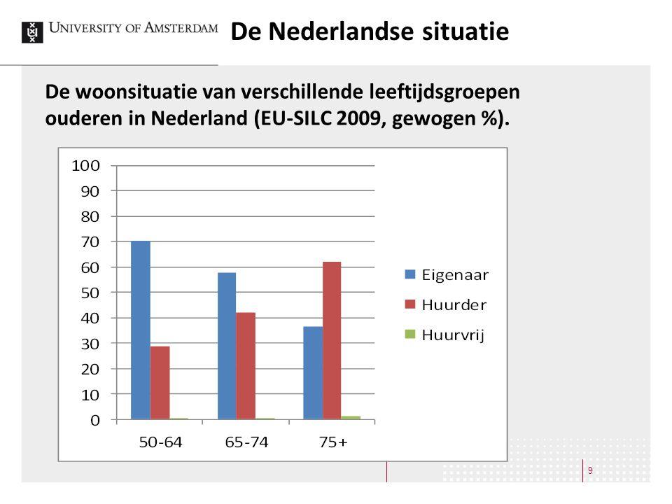 De Nederlandse situatie