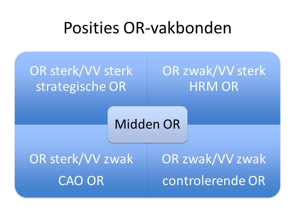Posities OR-vakbonden