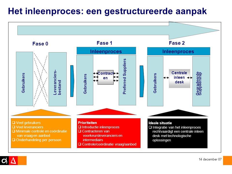 Het inleenproces: een gestructureerde aanpak