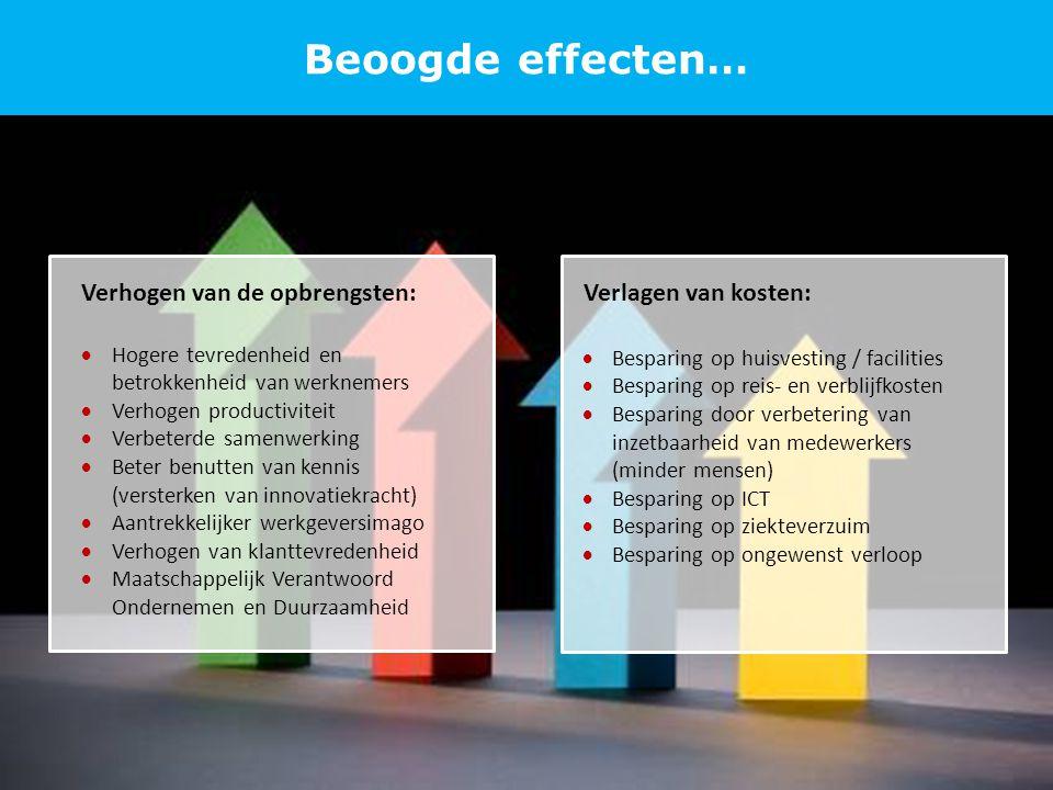 Beoogde effecten… Verhogen van de opbrengsten: Verlagen van kosten: