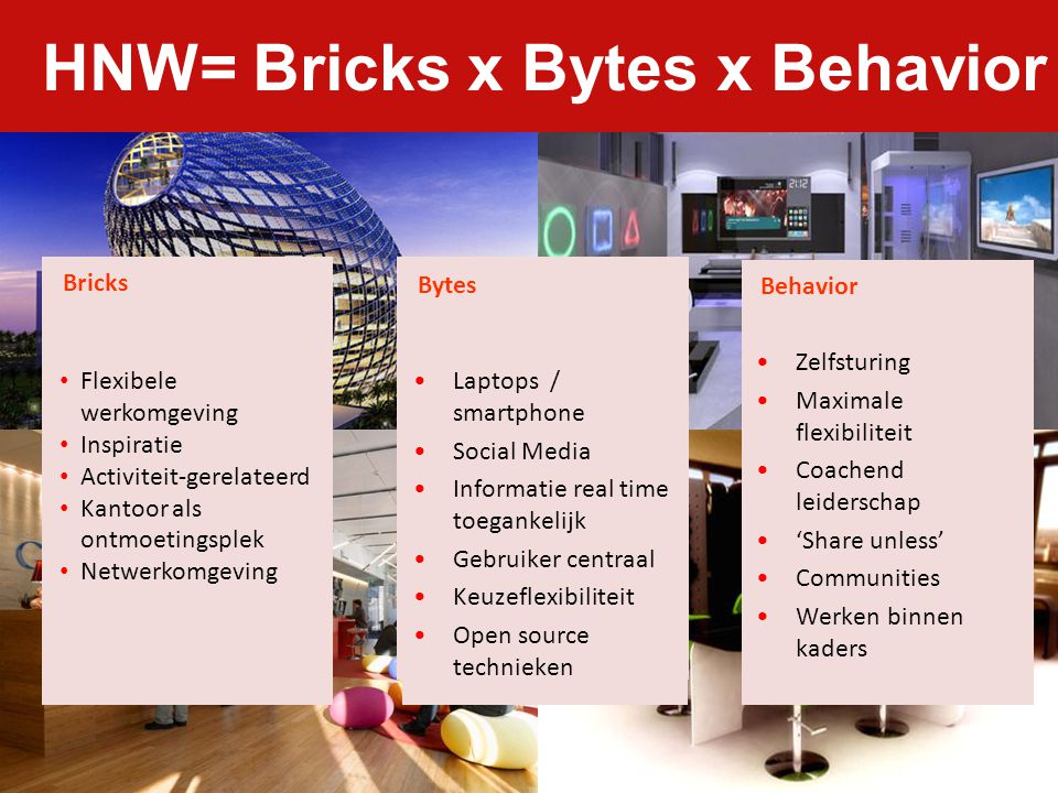 HNW= Bricks x Bytes x Behavior
