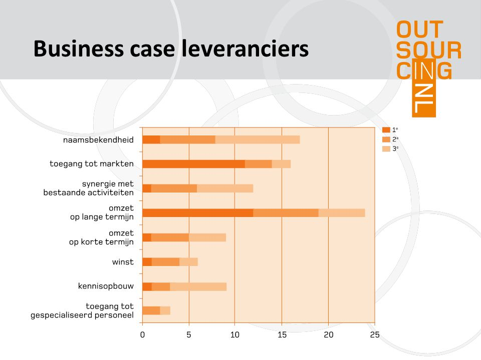 Business case leveranciers