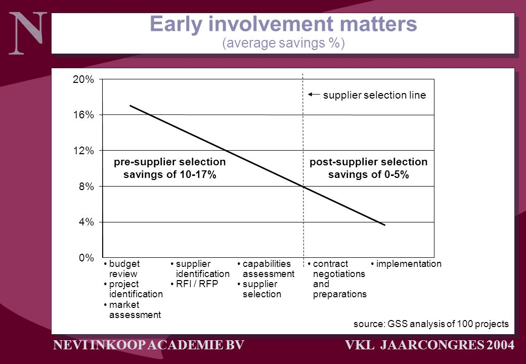 Early involvement matters (average savings %)