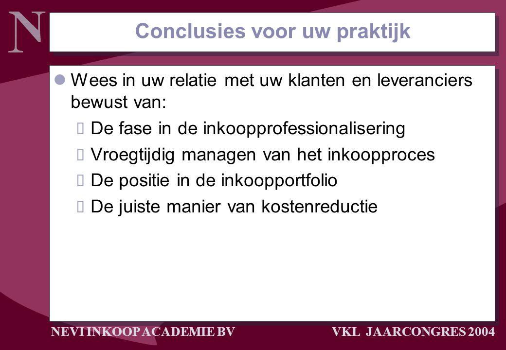 Conclusies voor uw praktijk