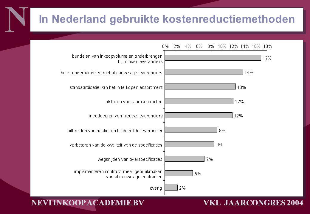 In Nederland gebruikte kostenreductiemethoden