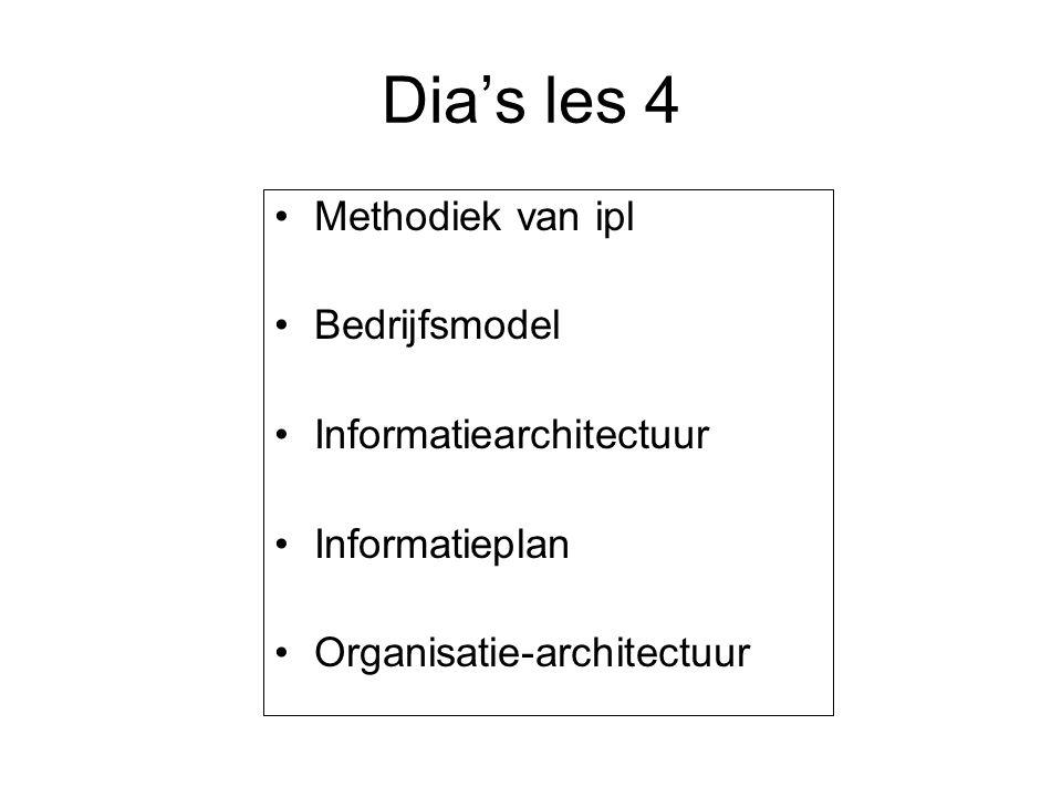 Dia's les 4 Methodiek van ipl Bedrijfsmodel Informatiearchitectuur