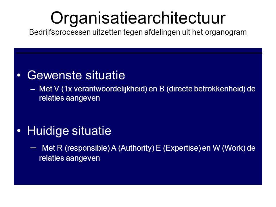 Organisatiearchitectuur Bedrijfsprocessen uitzetten tegen afdelingen uit het organogram