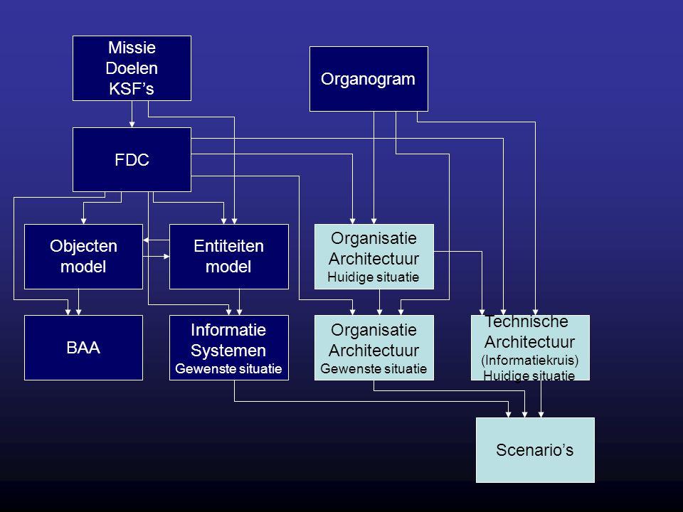 Missie Doelen KSF's Organogram FDC Objecten model Entiteiten model