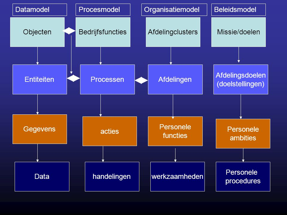 Datamodel Procesmodel. Organisatiemodel. Beleidsmodel. Objecten. Bedrijfsfuncties. Afdelingclusters.