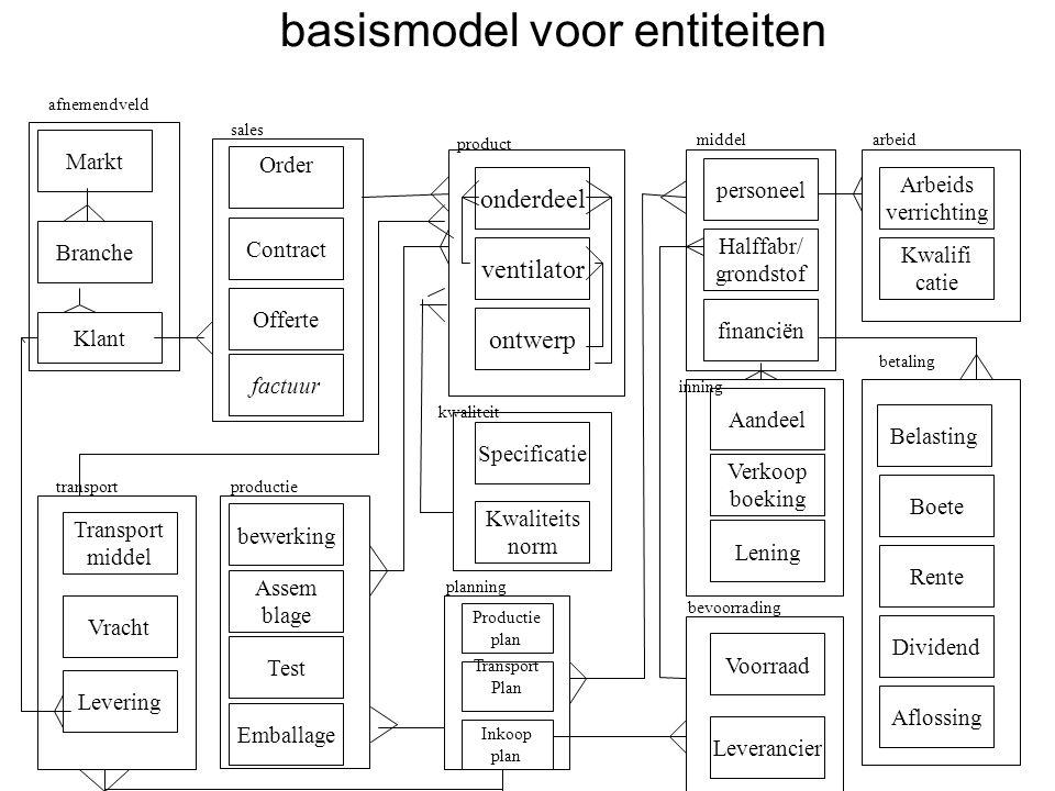 basismodel voor entiteiten