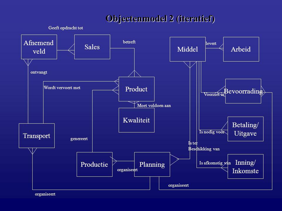 Objectenmodel 2 (iteratief)