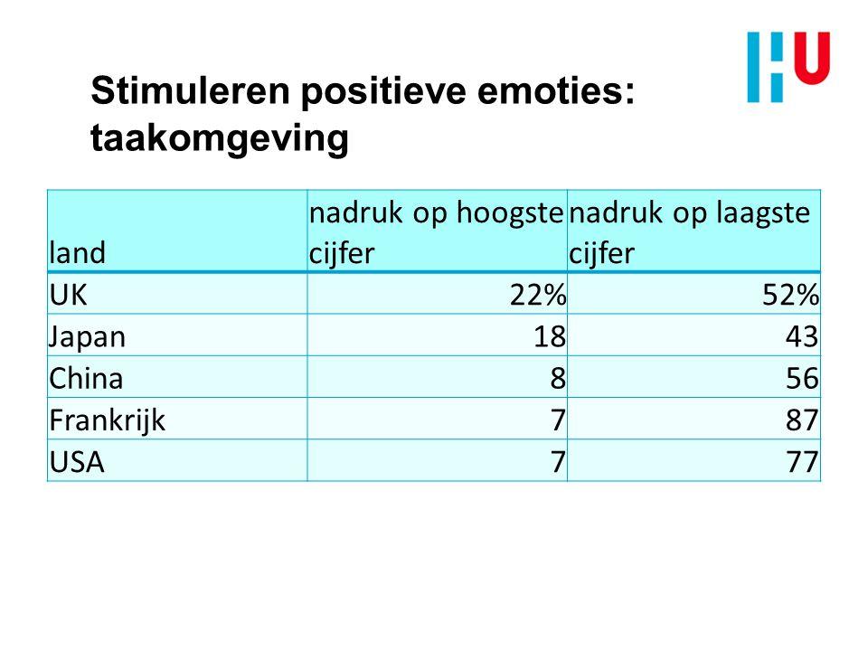 Stimuleren positieve emoties: taakomgeving