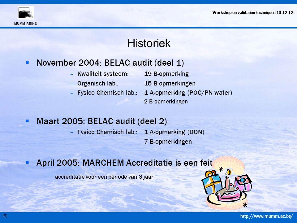 Historiek November 2004: BELAC audit (deel 1)