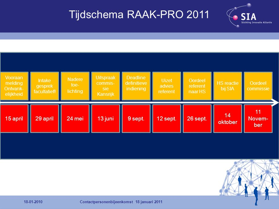 Tijdschema RAAK-PRO april 29 april 24 mei 13 juni 9 sept.