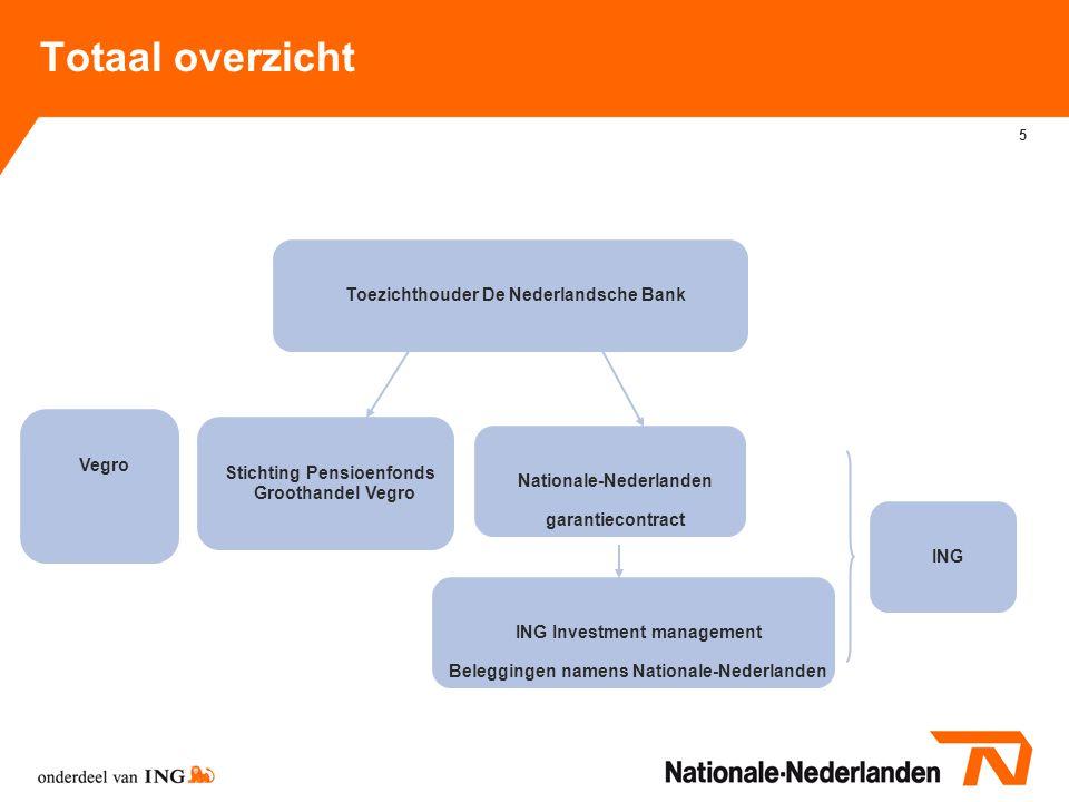 Totaal overzicht Toezichthouder De Nederlandsche Bank Vegro