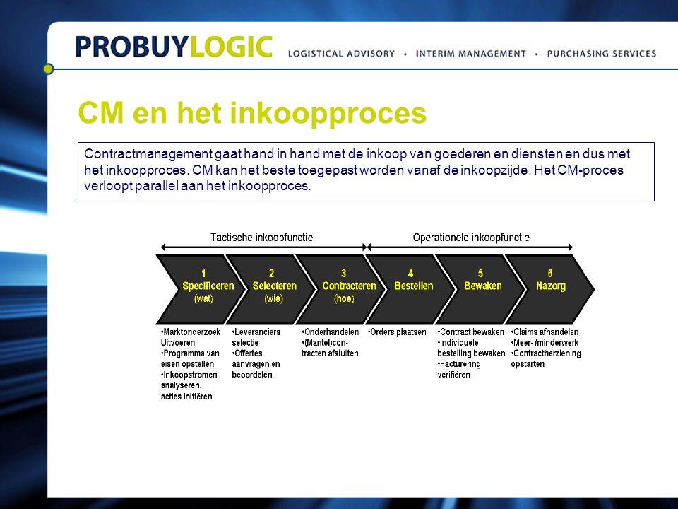 CM en het inkoopproces