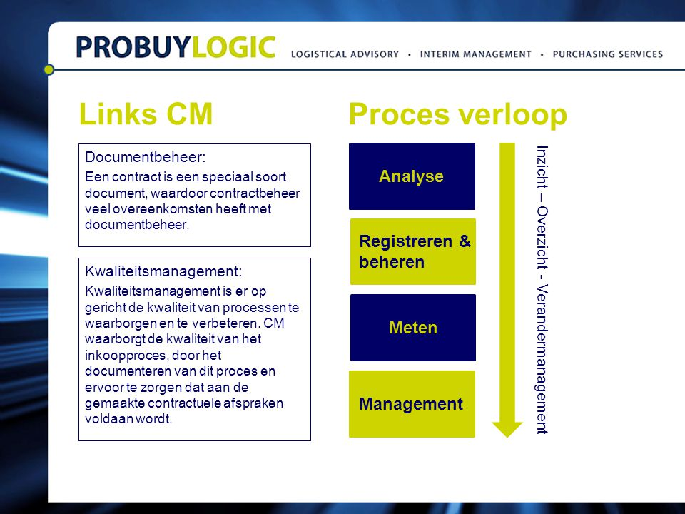 Links CM Proces verloop Analyse Registreren & beheren Meten Management