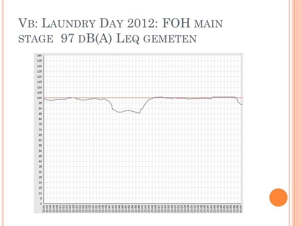 Vb: Laundry Day 2012: FOH main stage 97 dB(A) Leq gemeten