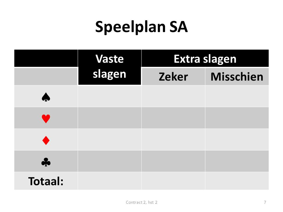 Speelplan SA     Vaste slagen Extra slagen Zeker Misschien Totaal: