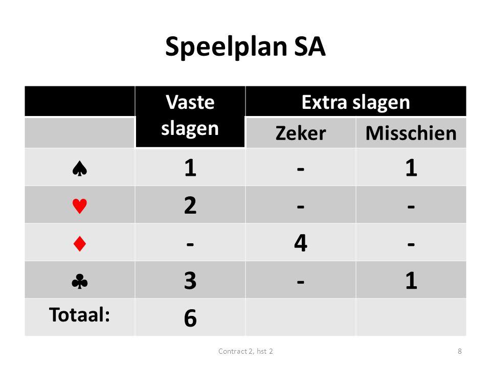 Speelplan SA  1 -  2  4  3 6 Vaste slagen Extra slagen Zeker