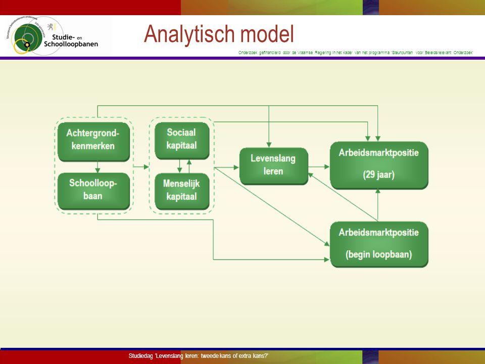Analytisch model Studiedag Levenslang leren: tweede kans of extra kans