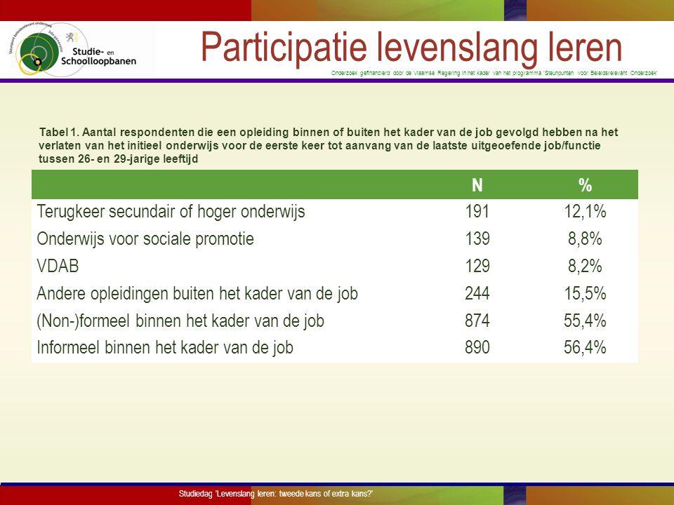 Participatie levenslang leren