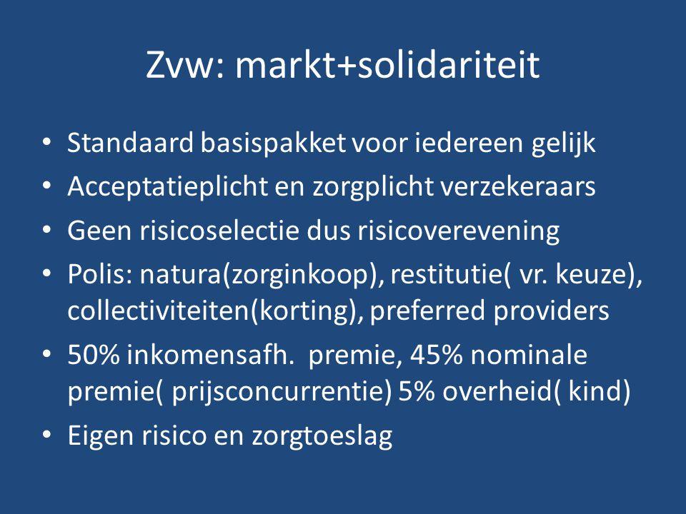Zvw: markt+solidariteit
