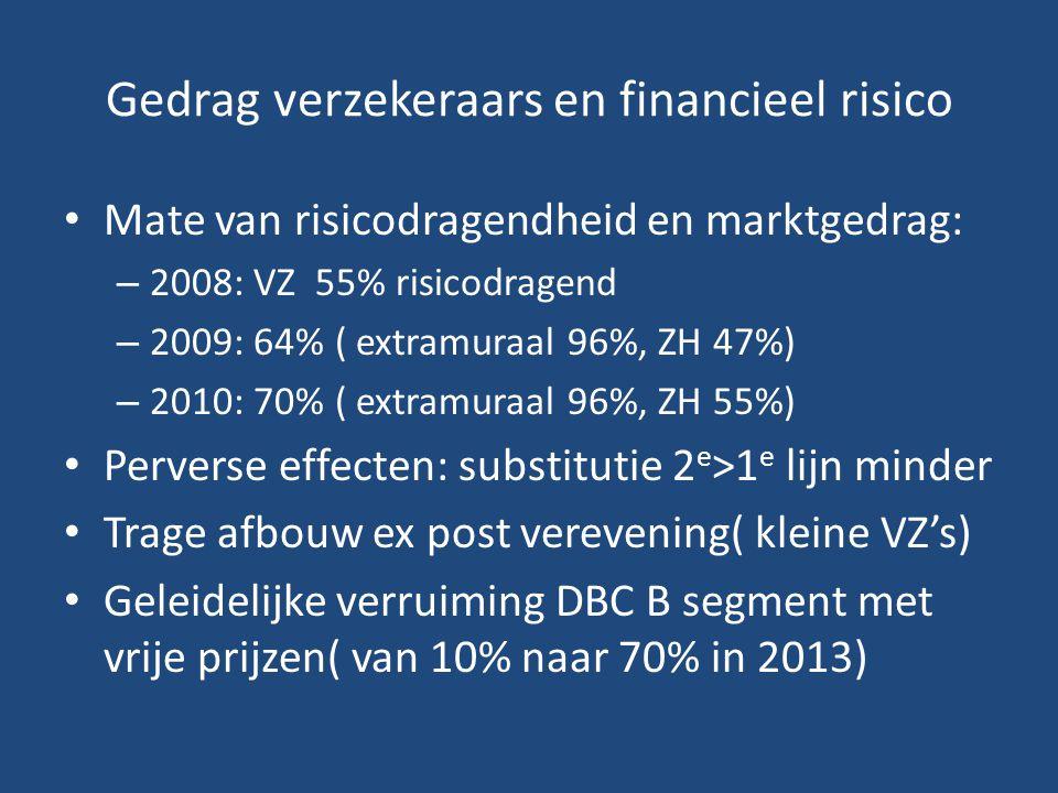 Gedrag verzekeraars en financieel risico
