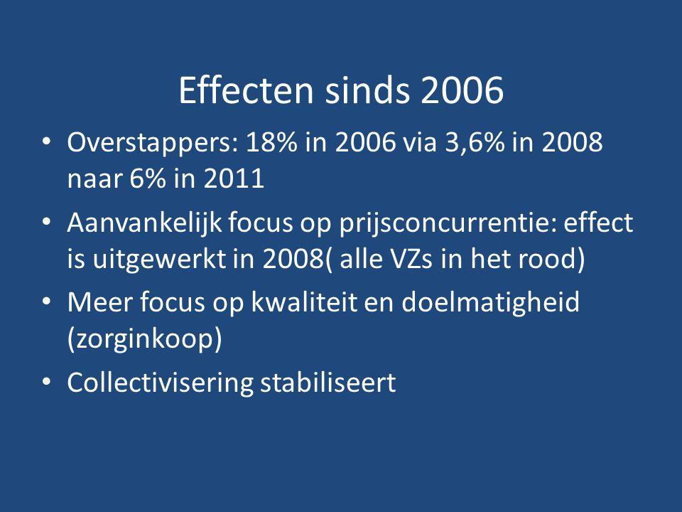 Effecten sinds 2006 Overstappers: 18% in 2006 via 3,6% in 2008 naar 6% in 2011.