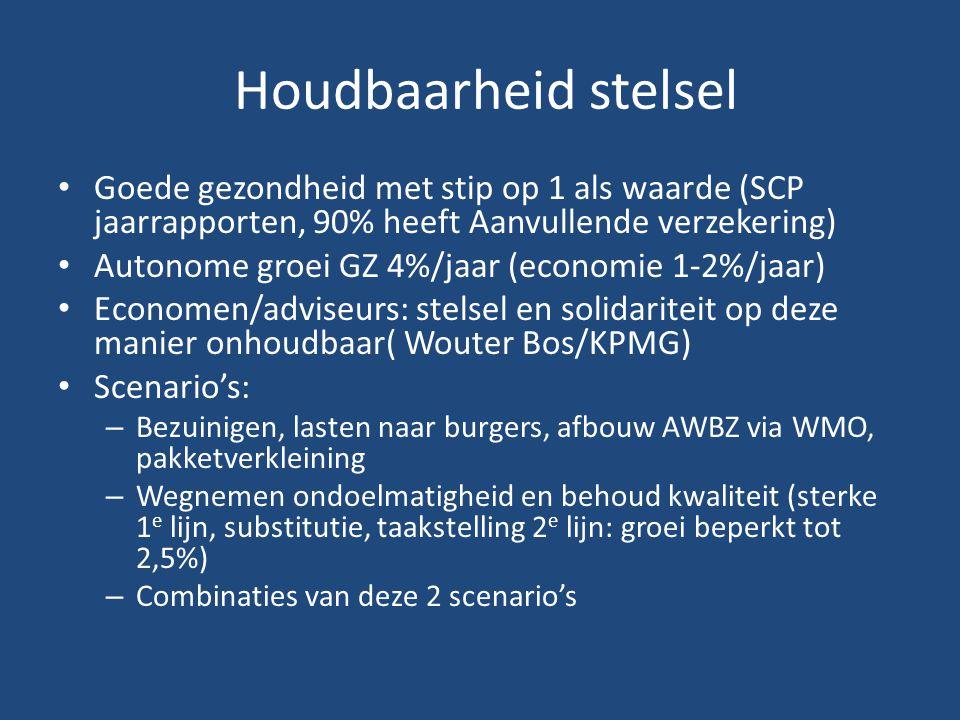 Houdbaarheid stelsel Goede gezondheid met stip op 1 als waarde (SCP jaarrapporten, 90% heeft Aanvullende verzekering)