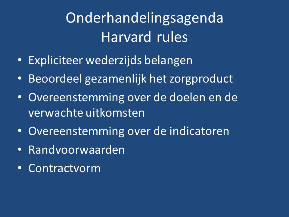 Onderhandelingsagenda Harvard rules