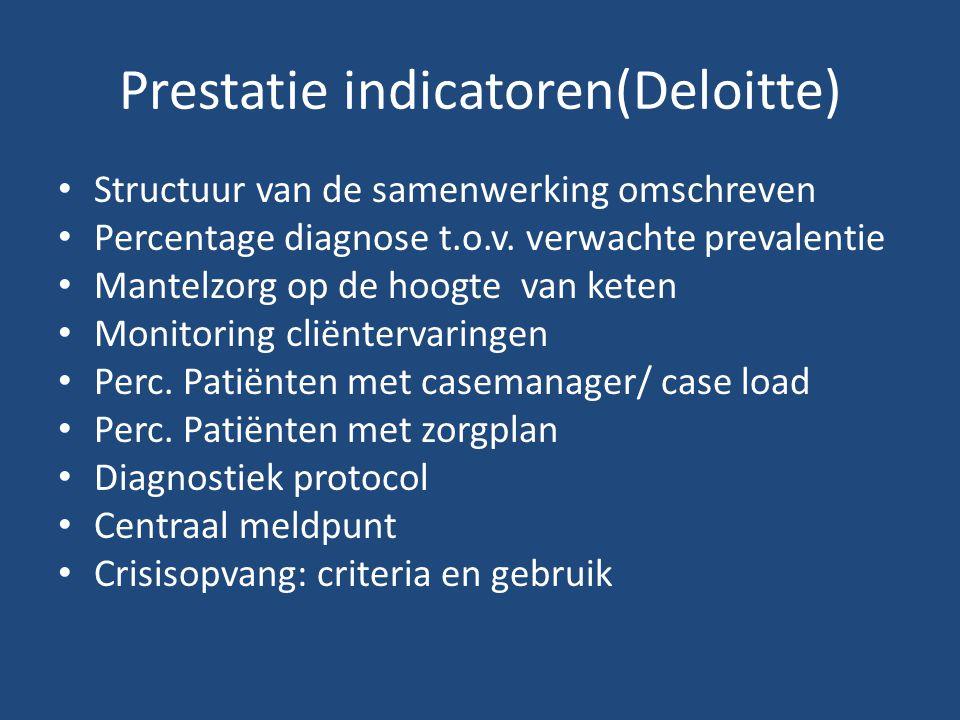 Prestatie indicatoren(Deloitte)