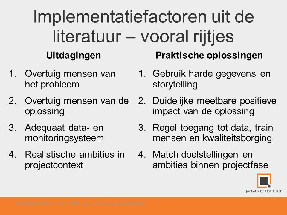 Implementatiefactoren uit de literatuur – vooral rijtjes