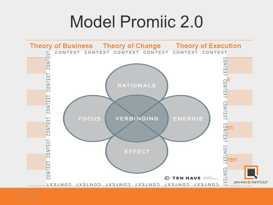 Model Promiic 2.0 Theory of Business Theory of Change