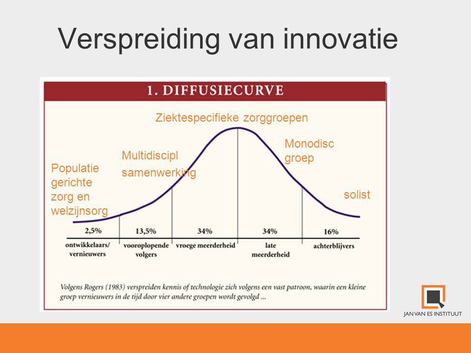 Verspreiding van innovatie
