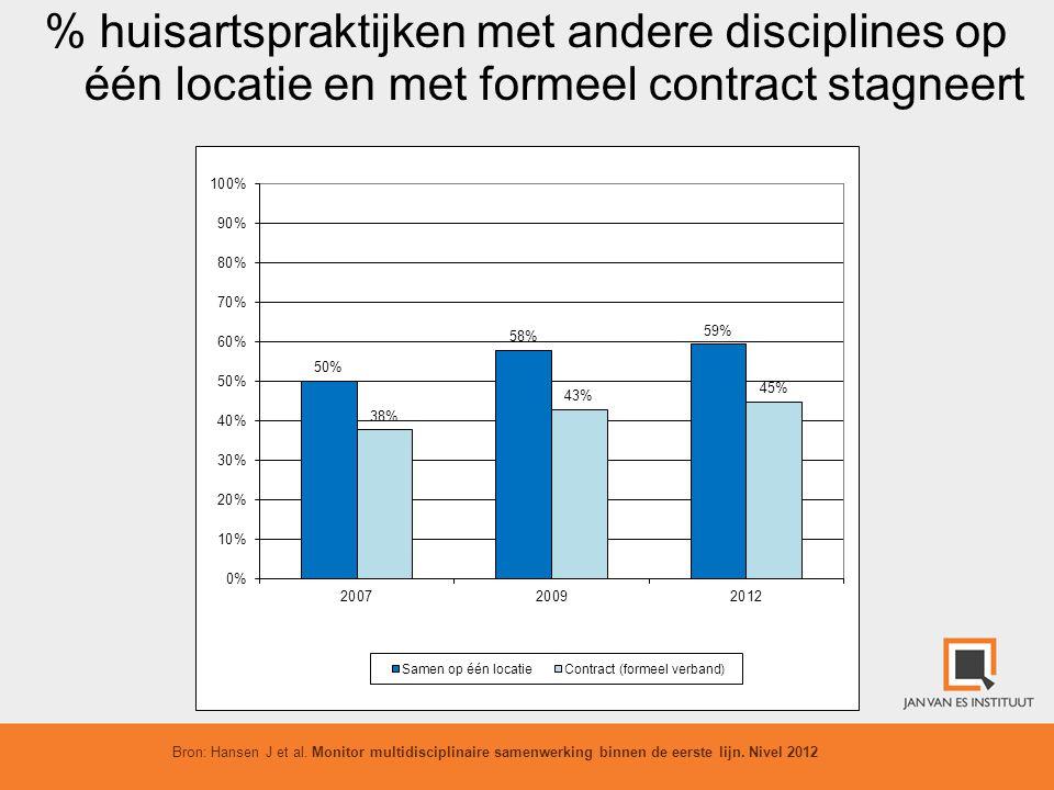 % huisartspraktijken met andere disciplines op één locatie en met formeel contract stagneert