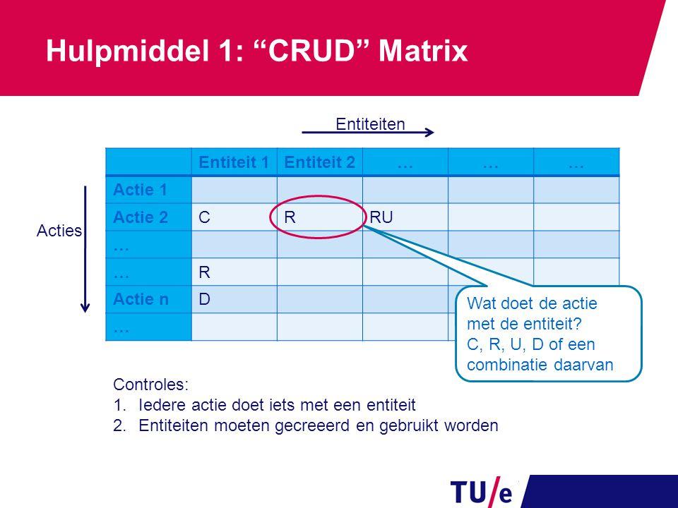 Hulpmiddel 1: CRUD Matrix