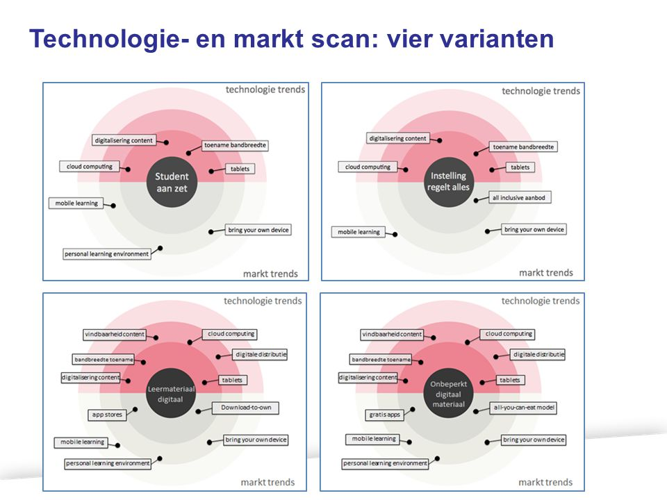 Technologie- en markt scan: vier varianten