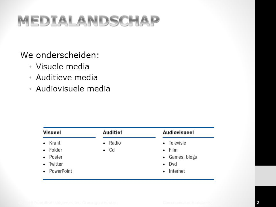 MEDIALANDSCHAP We onderscheiden: Visuele media Auditieve media