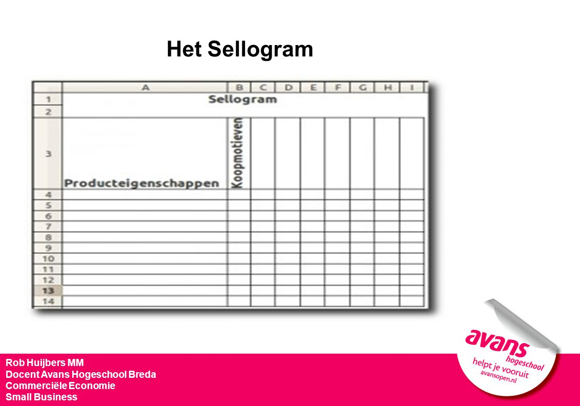 Het Sellogram Rob Huijbers MM Docent Avans Hogeschool Breda