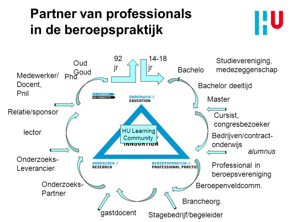 Partner van professionals in de beroepspraktijk