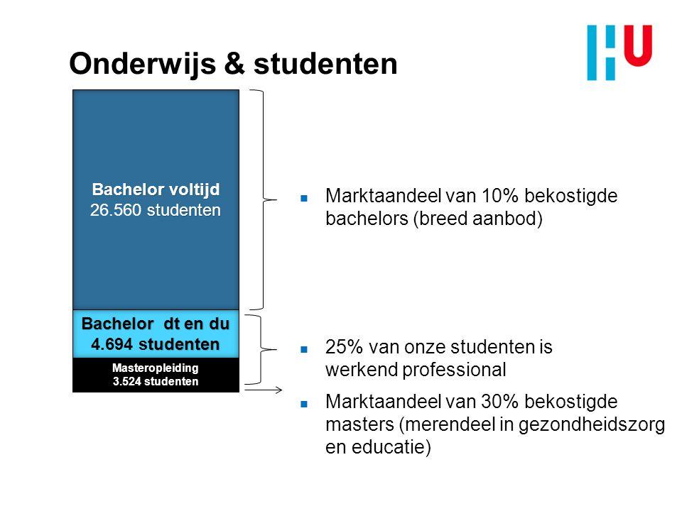 4/4/2017 Onderwijs & studenten. Bachelor voltijd. 26.560 studenten. Marktaandeel van 10% bekostigde bachelors (breed aanbod)