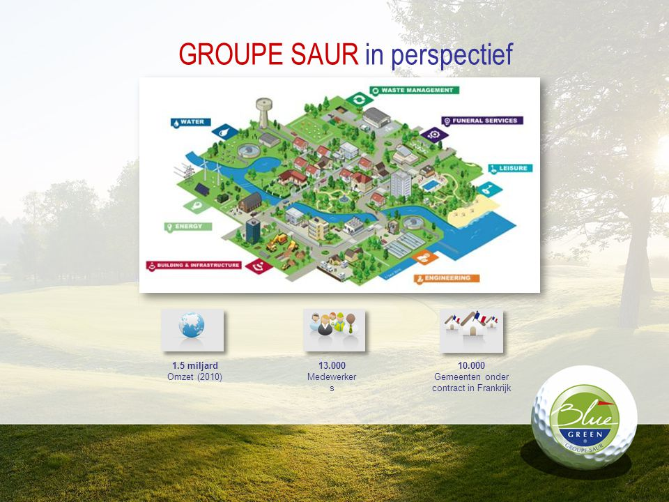 GROUPE SAUR in perspectief