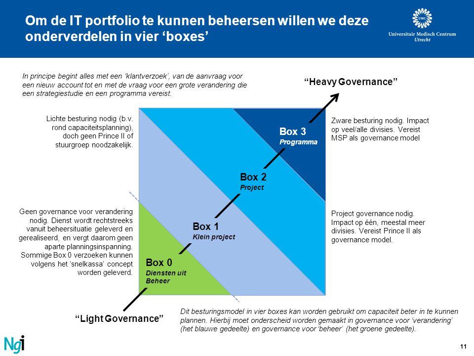 Om de IT portfolio te kunnen beheersen willen we deze onderverdelen in vier 'boxes'
