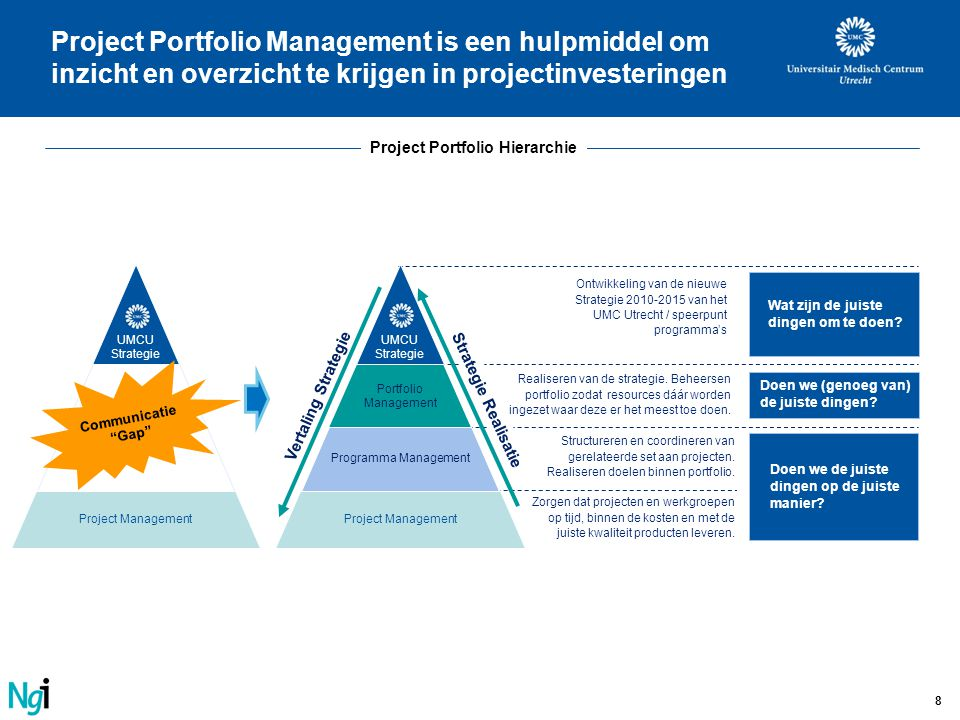 Project Portfolio Hierarchie